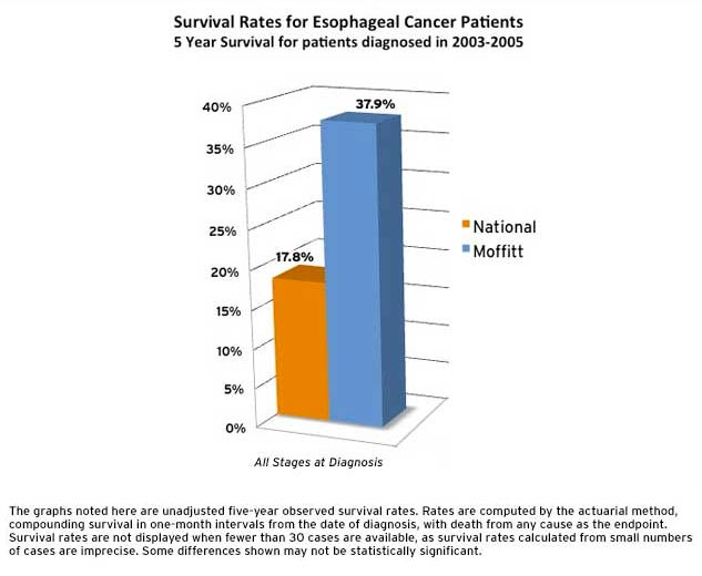Esophageal Cancer Survival Rates at Moffitt Cancer Center Tampa, FL