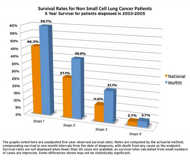 Lung Cancer Survival Rates Moffitt Cancer Center Tampa, FL